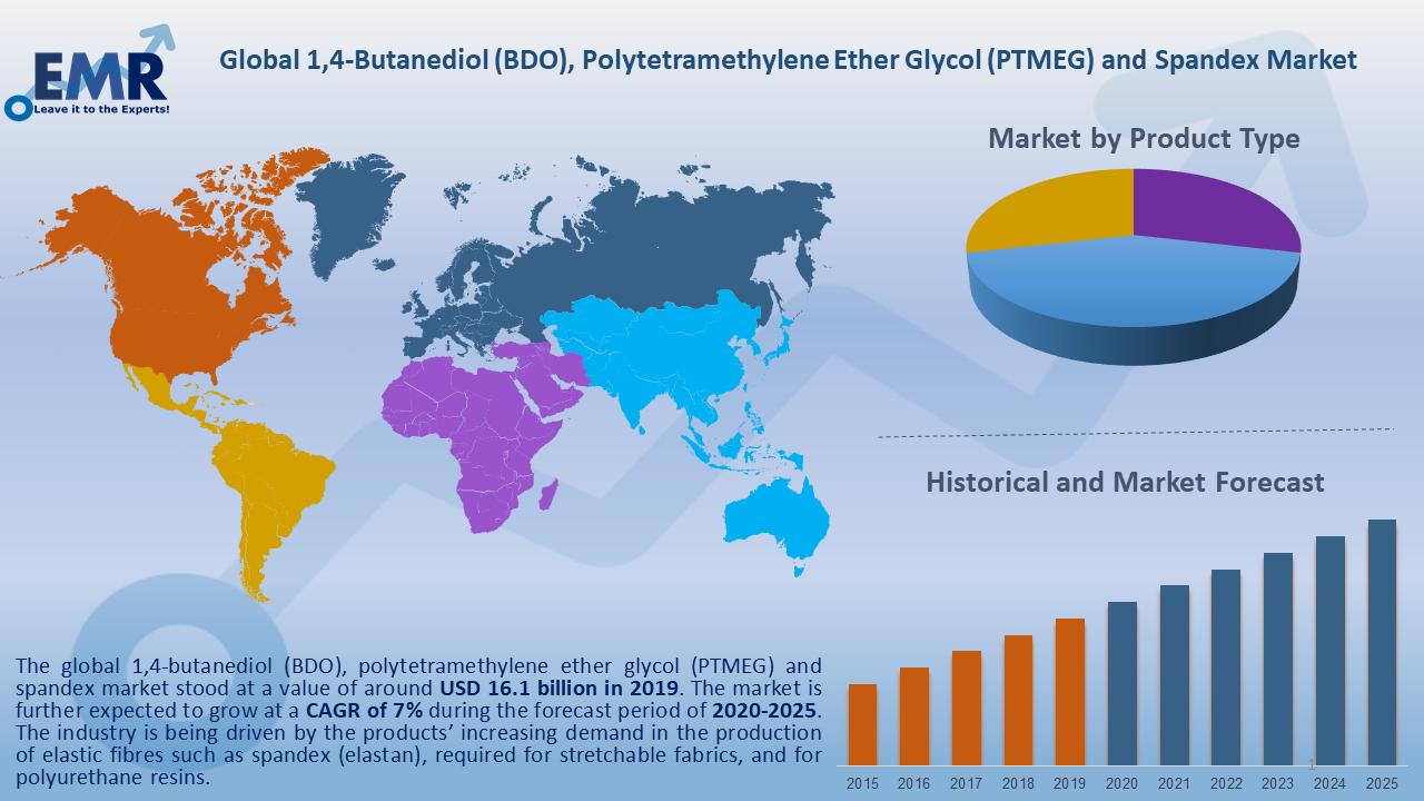 1,4-Butanediol-(BDO)-Polytetramethylene-Market-Report-and-Forecast-2020-2025