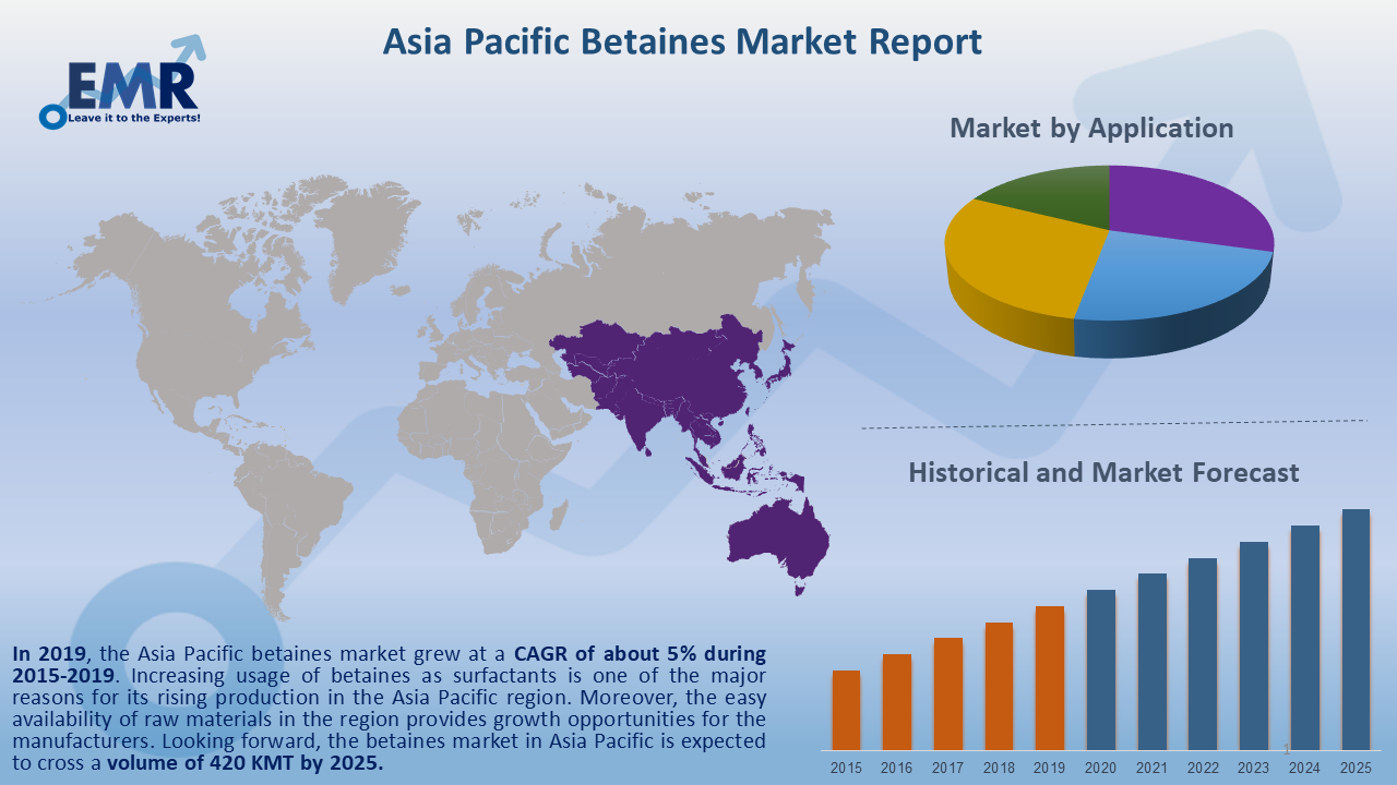 Asia Pacific Betaines Market Report and Forecast 2020-2025