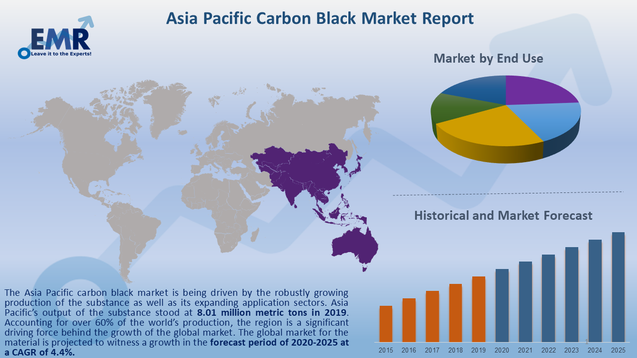 Asia Pacific Carbon Black Market Report and Forecast 2020-2025