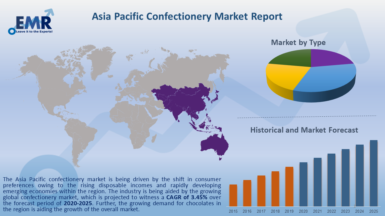 Asia Pacific Confectionery Market Report and Forecast 2020-2025