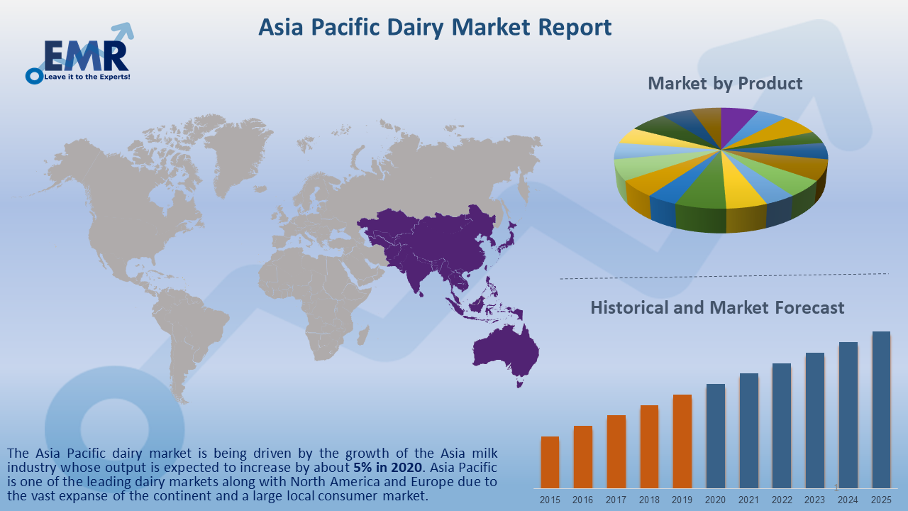 Asia Pacific Dairy Market Report and Forecast 2020-2025