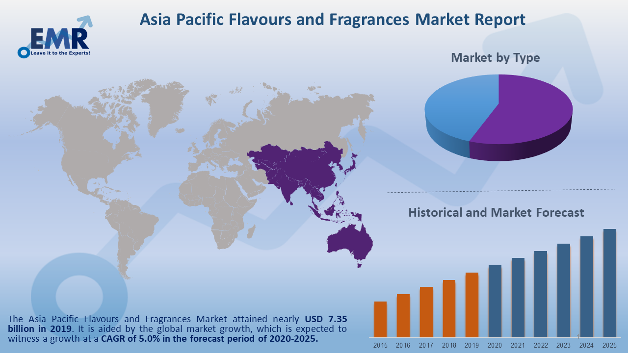 Asia Pacific Flavours and Fragrances Market Report and Forecast 2020-2025