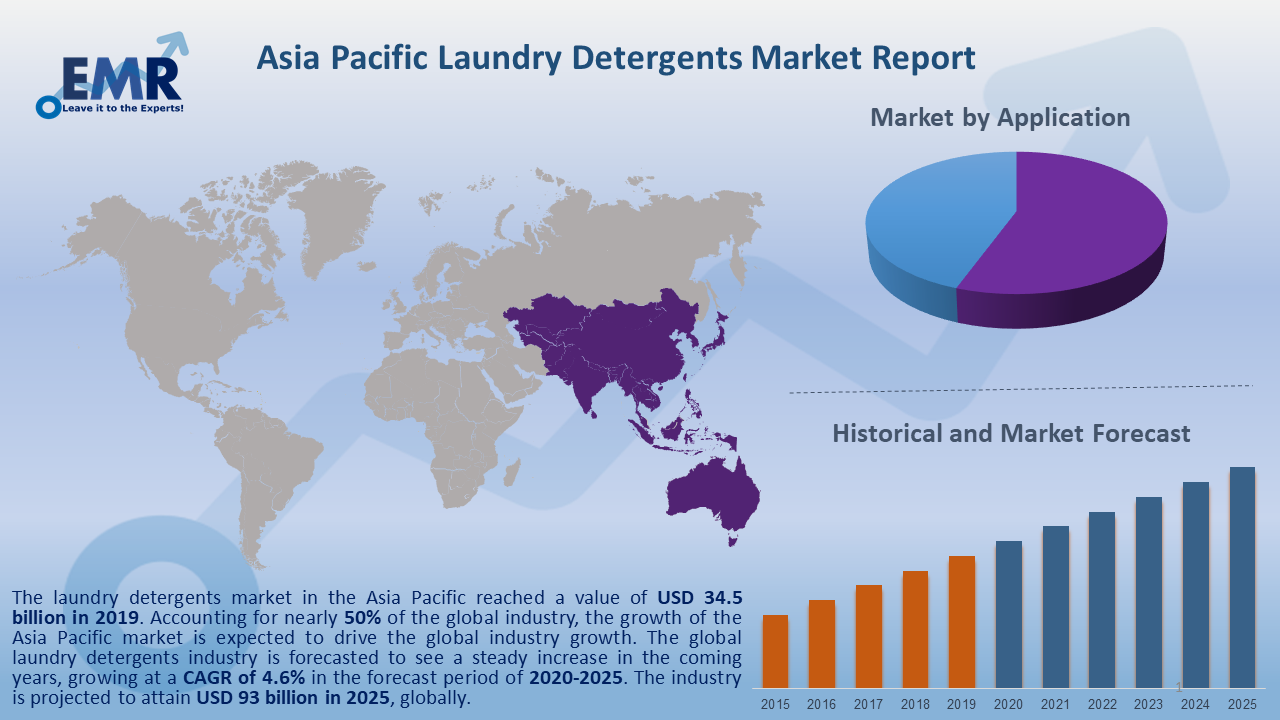Asia Pacific Laundry Detergents Market Report and Forecast 2020-2025