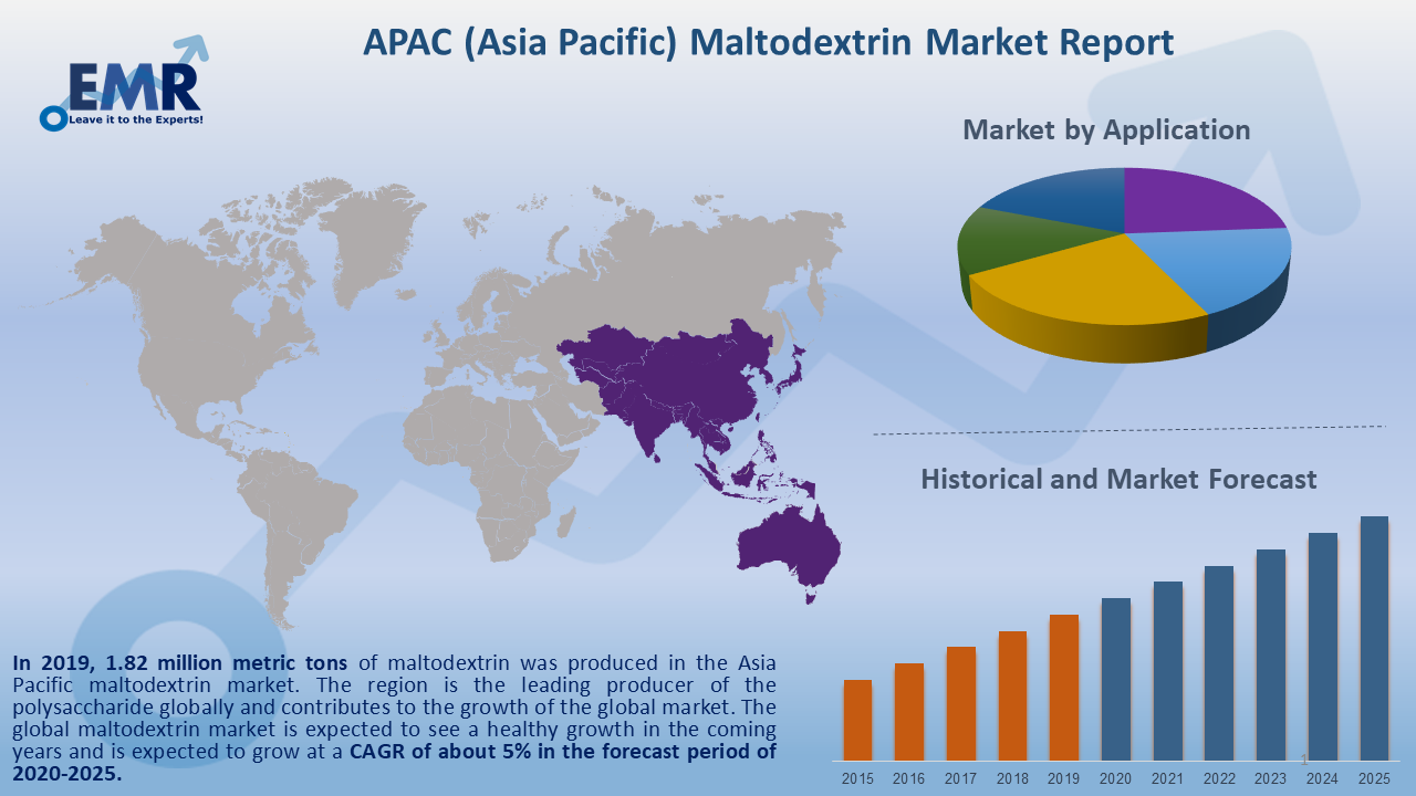 Asia Pacific Maltodextrin Market Report and Forecast 2020-2025