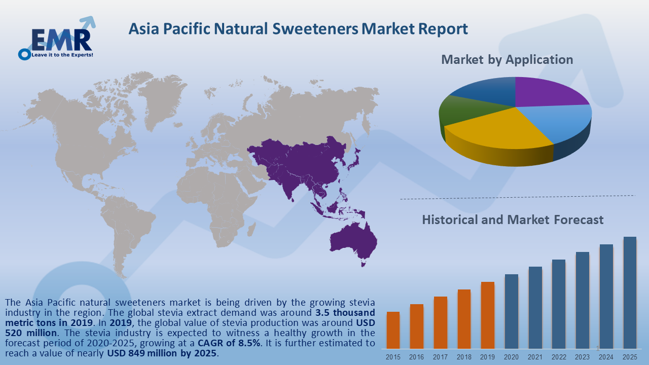 Asia Pacific Natural Sweeteners Market Report and Forecast 2020-2025