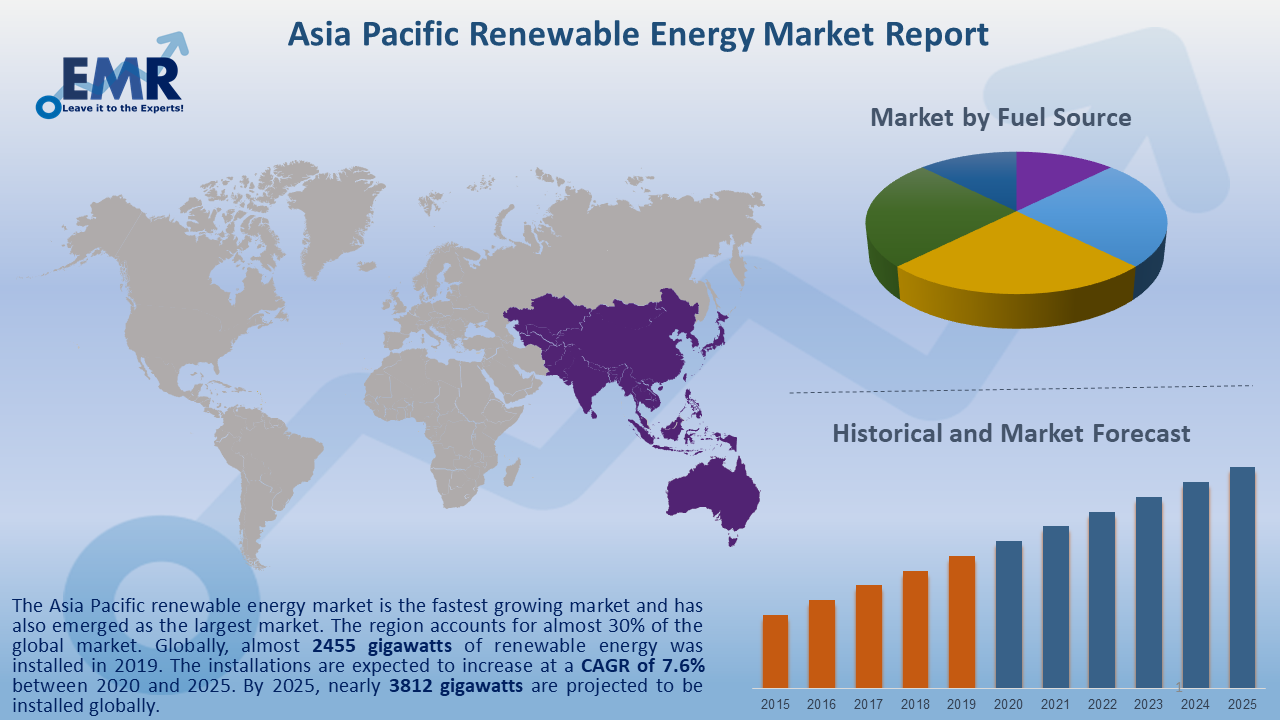 Asia Pacific Renewable Energy Market Report and Forecast 2020-2025