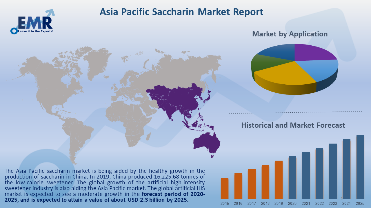Asia Pacific Saccharin Market Report and Forecast 2020-2025