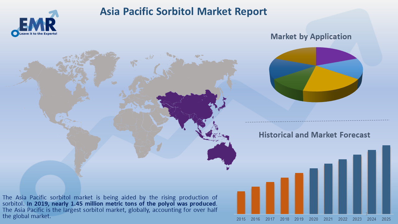Asia Pacific Sorbitol Market Report and Forecast 2020-2025