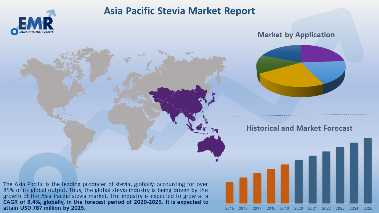 Asia Pacific Stevia Market Report and Forecast 2020-2025
