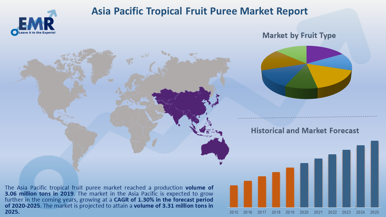 Asia Pacific Tropical Fruit Puree Market Report and Forecast 2020-2025