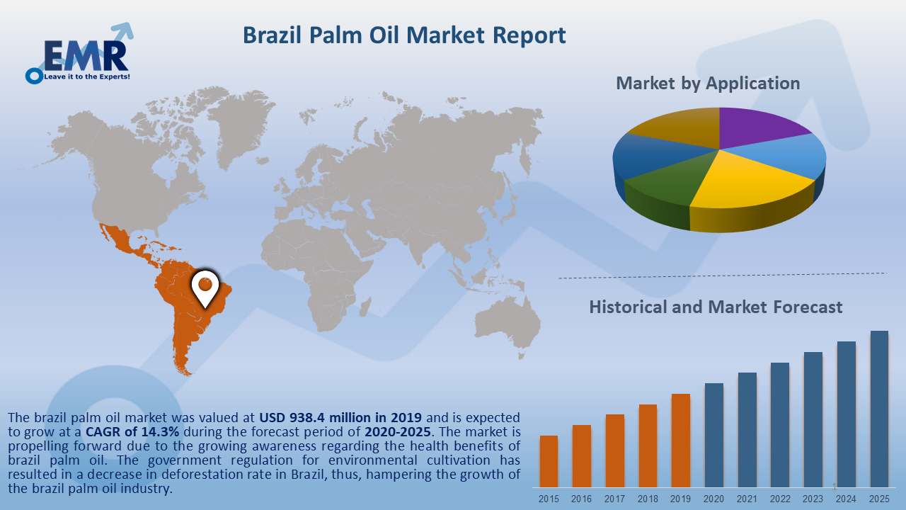 Brazil Palm Oil Market Report and Forecast 2020-2025