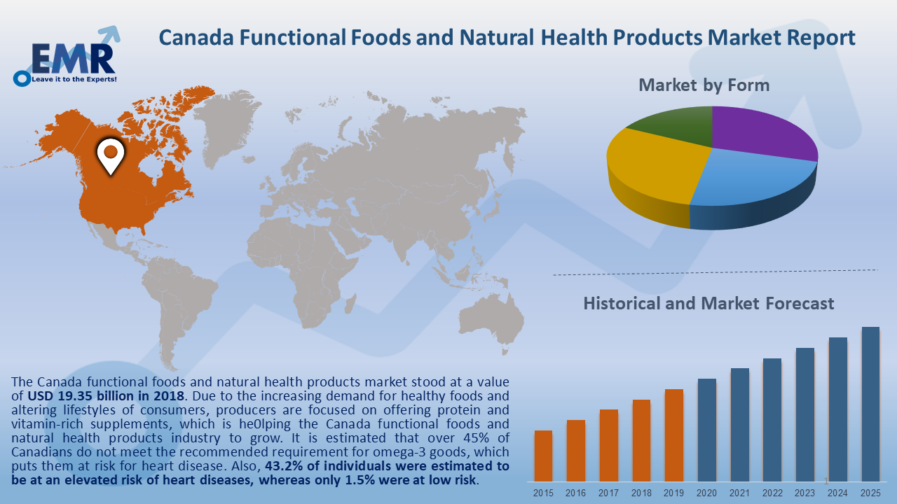 Canada Functional Foods and Natural Health Products Market Report and Forecast 2020-2025.png