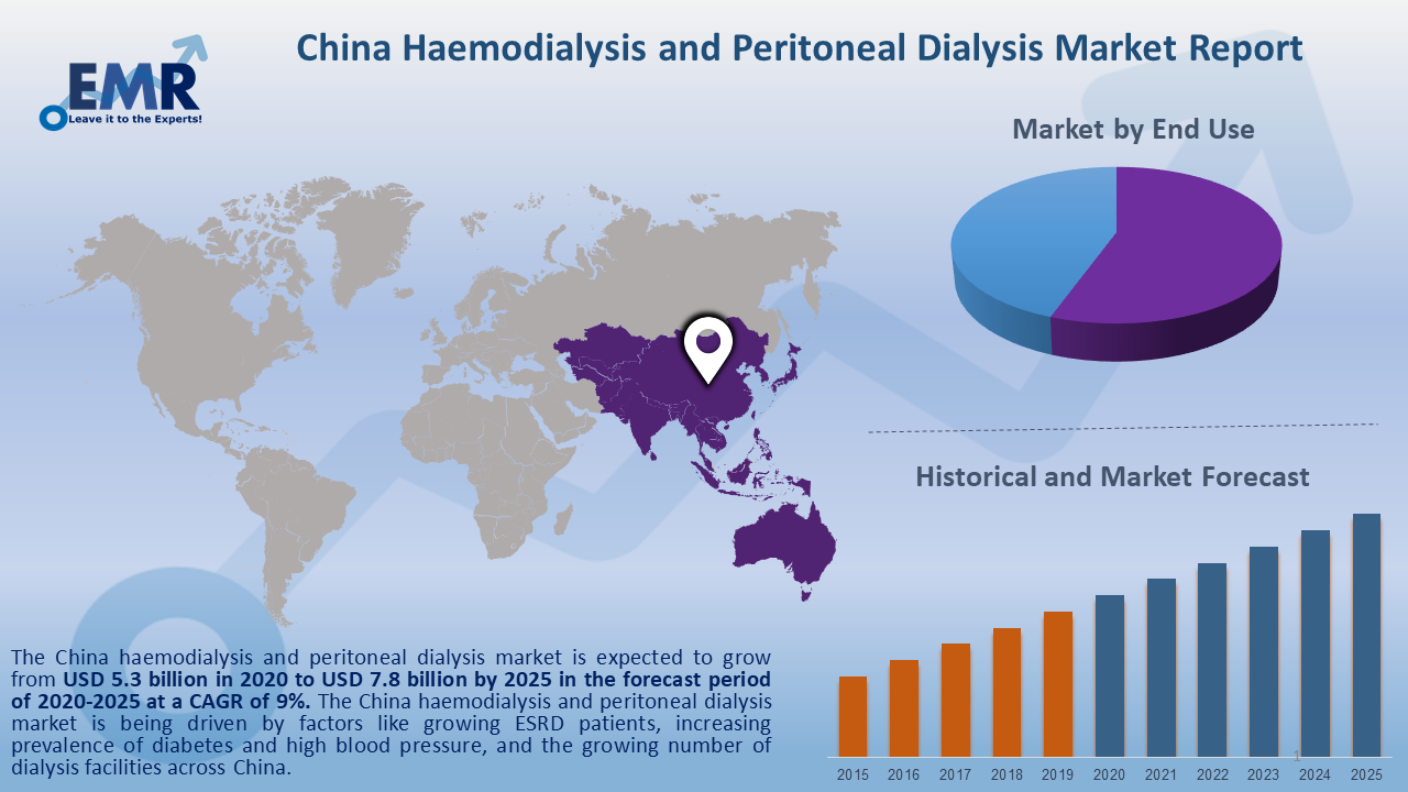 https://www.expertmarketresearch.com/files/images/China-Haemodialysis-and-Peritoneal-Dialysis-Market-Report-and-Forecast-2020-2025.png