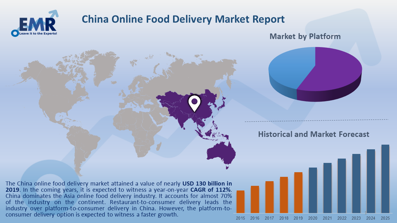 China Online Food Delivery Market Report and Forecast 2020-2025