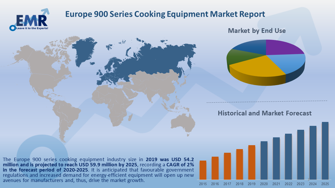 Europe 900 Series Cooking Equipment Market Report and Forecast 2020-2025