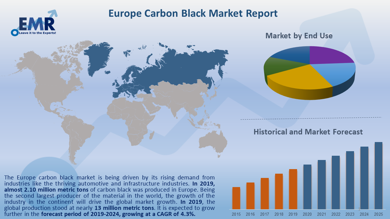 Europe Carbon Black Market Report and Forecast 2020-2025
