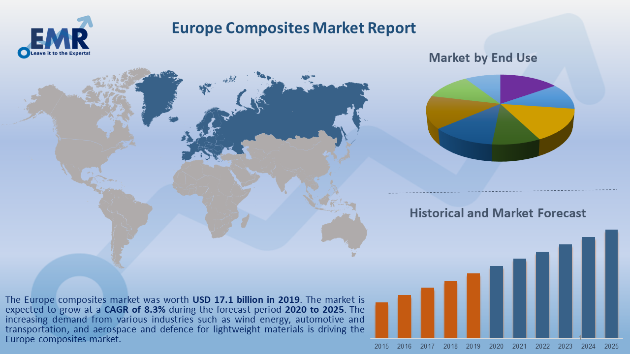 Europe Composites Market Report and Forecast 2020-2025