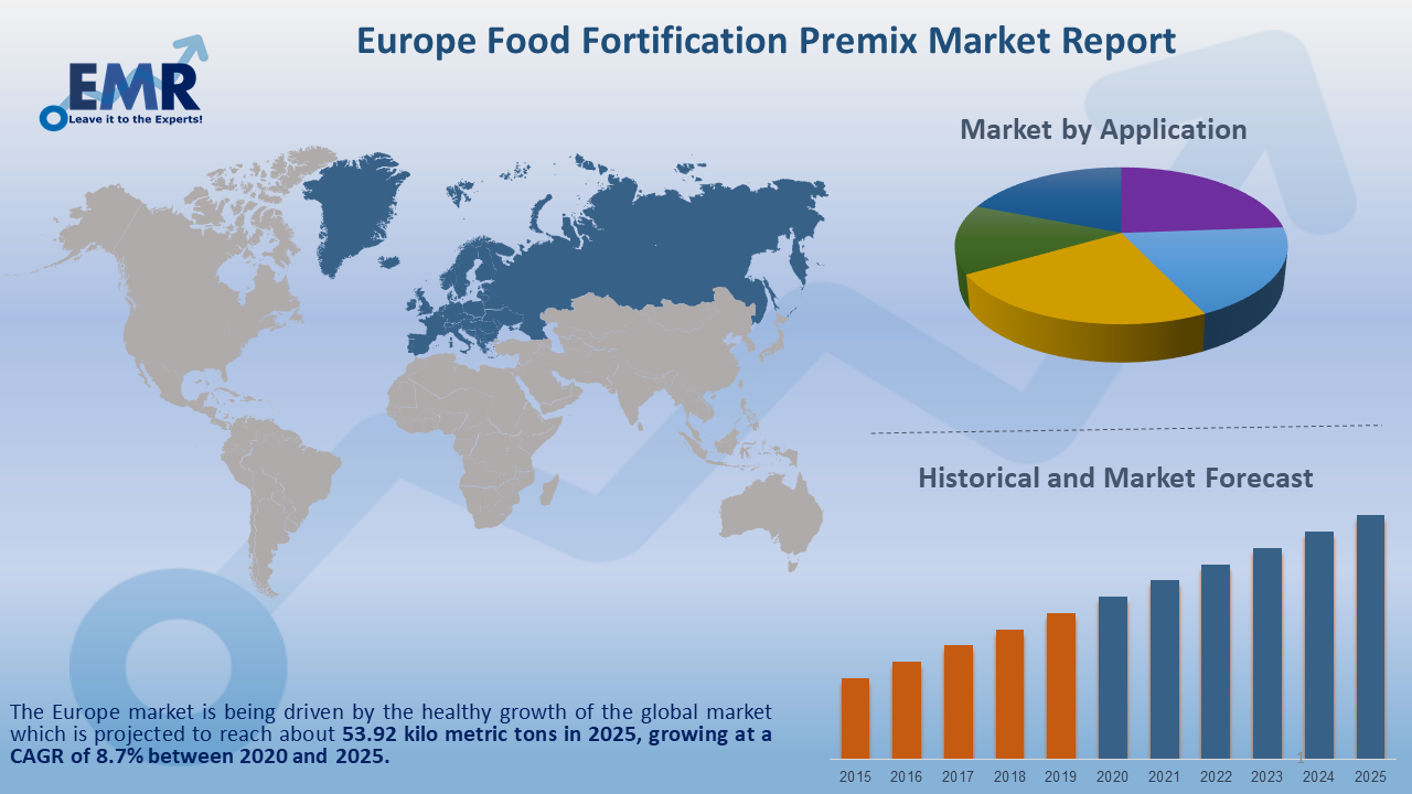 Europe Food Fortification Premix Market Report and Forecast 2020-2025