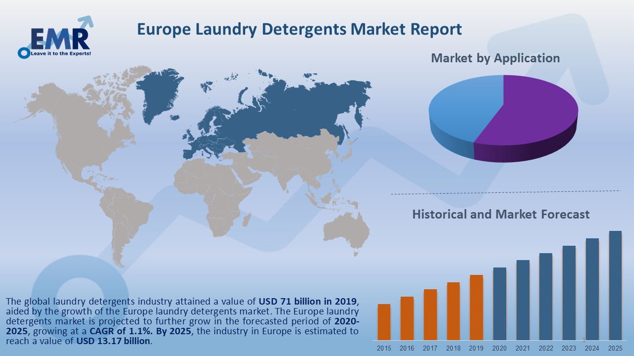 Europe Laundry Detergents Market Report and Forecast 2020-2025