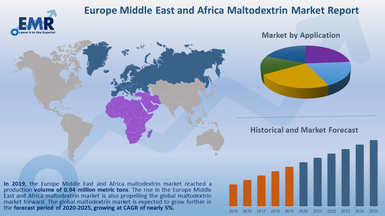 Europe Middle East and Africa Maltodextrin Market Report and Forecast 2020-2025