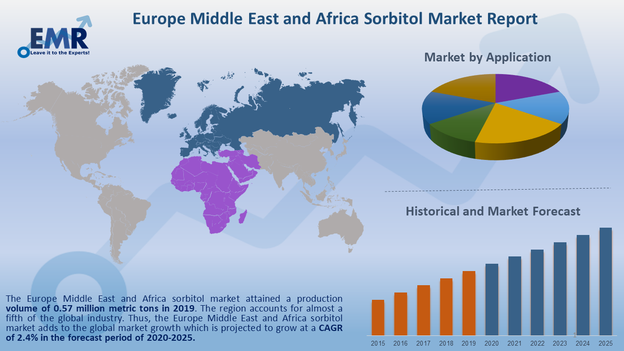 Europe Middle East and Africa Sorbitol Market Report and Forecast 2020-2025