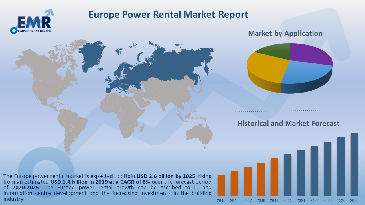 Europe Power Rental Market Report and Forecast 2020-2025