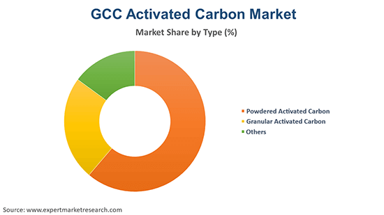 Gulf Cooperation Council Activated Carbon Market By Type