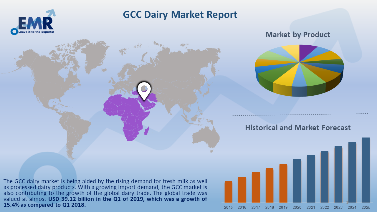 GCC Dairy Market Report and Forecast 2020-2025