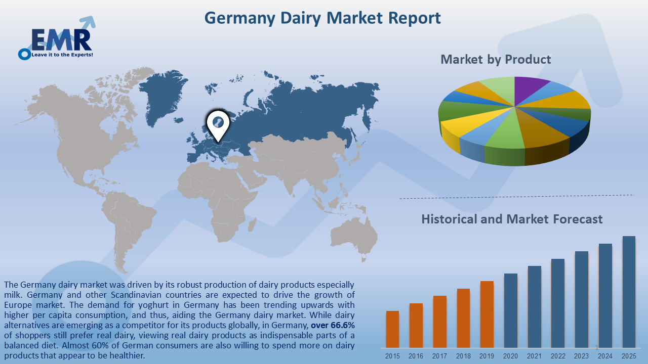 Germany Dairy Market Report and Forecast 2020-2025