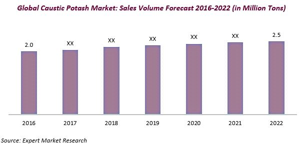 Global Caustic Potash Market