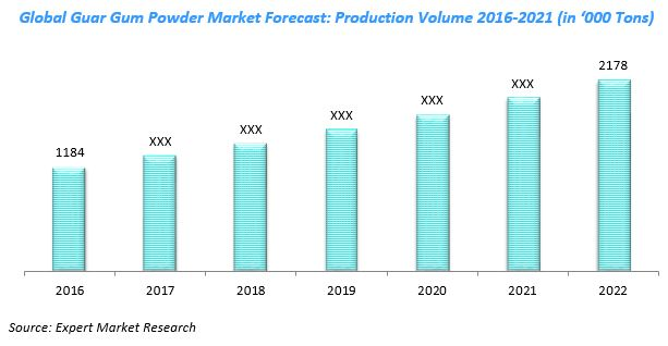 Global Guar Gum Powder Market