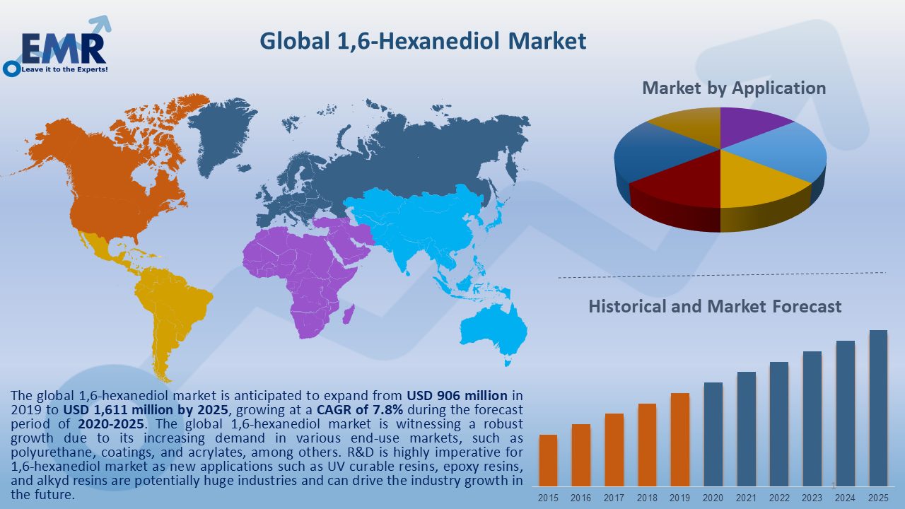 Global 1,6 Hexanediol Market Report and Forecast 2021-2026
