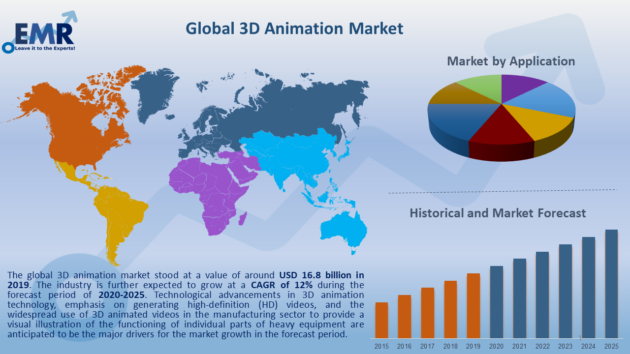 Global 3D Animation Market Report and Forecast 2020-2025