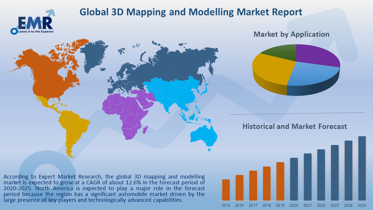 Global 3D Mapping and Modelling Market Report and Forecast 2021-2026