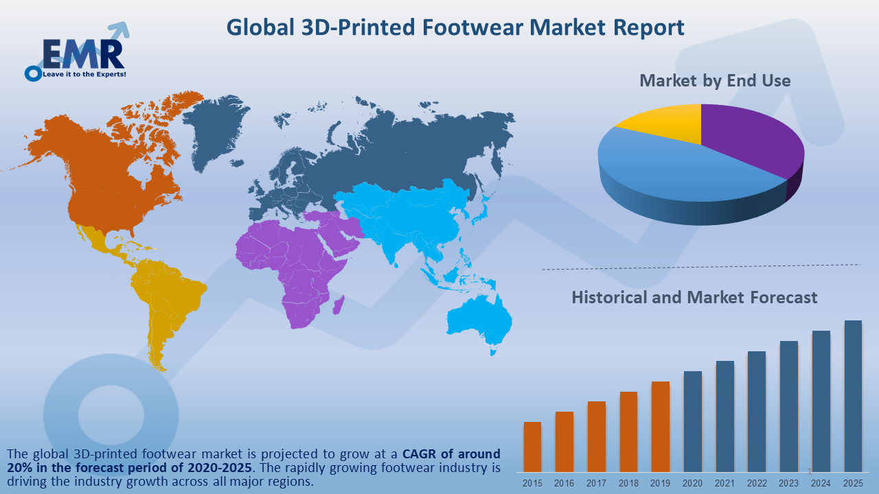 Global 3D-Printed Footwear Market Report and Forecast 2020-2025