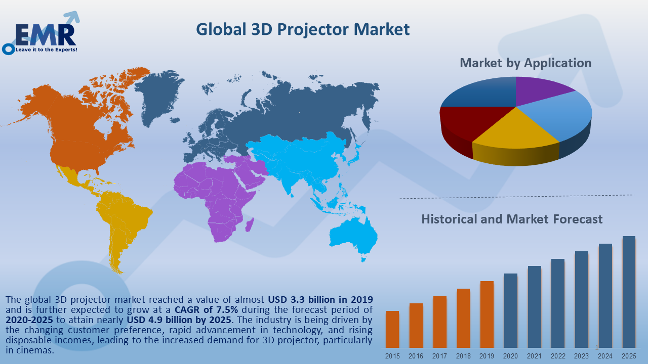 Global 3D Projector Market Report and Forecast 2020-2025
