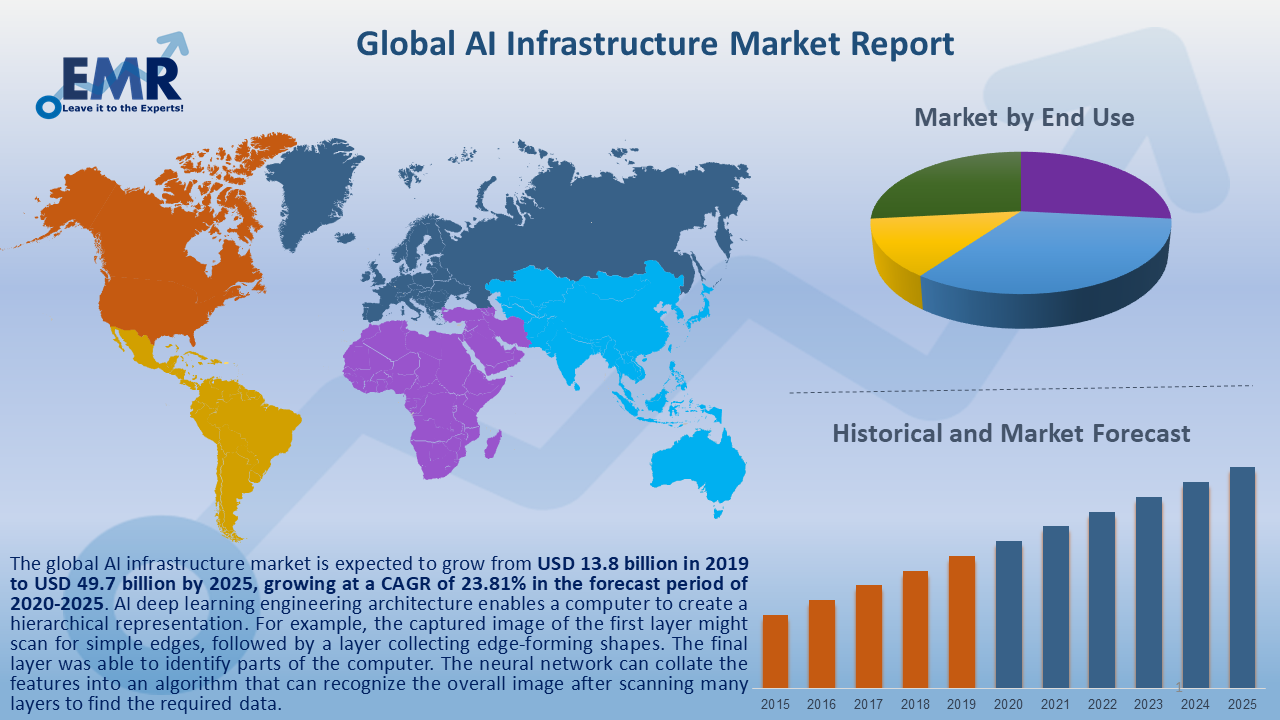 Global AI Infrastructure Market Report and Forecast 2020-2025