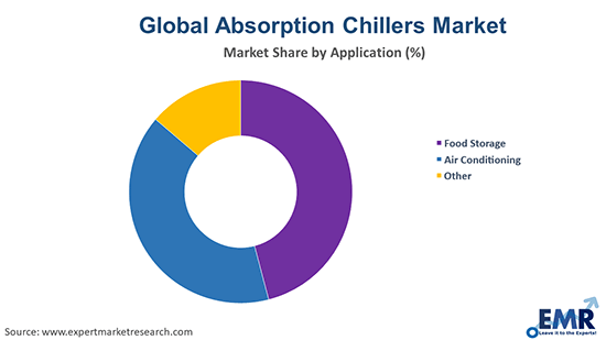 Absorption Chillers Market by Application