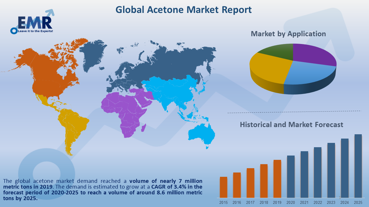 Global Acetone Market Report and Forecast 2021-2026