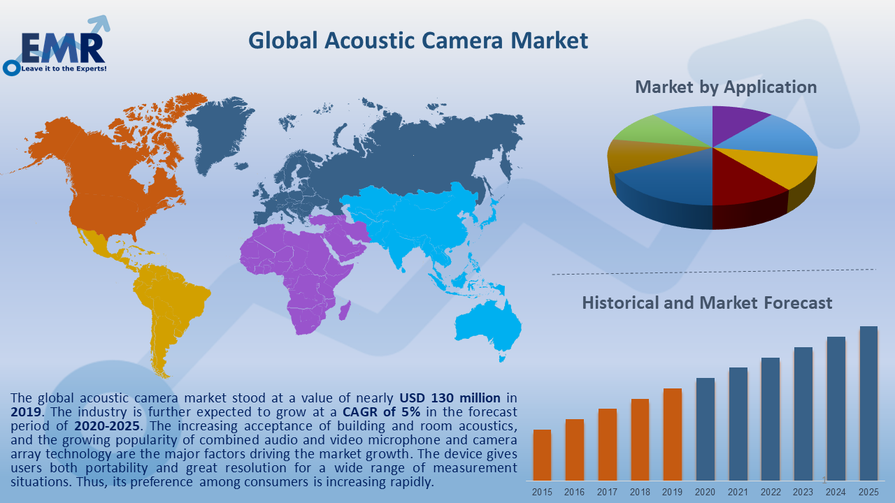 Global Acoustic Camera Market Report and Forecast 2020-2025