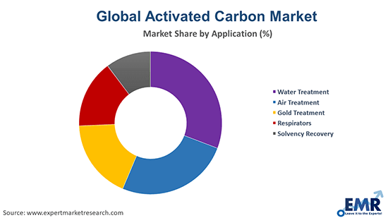 Activated Carbon Market by Application
