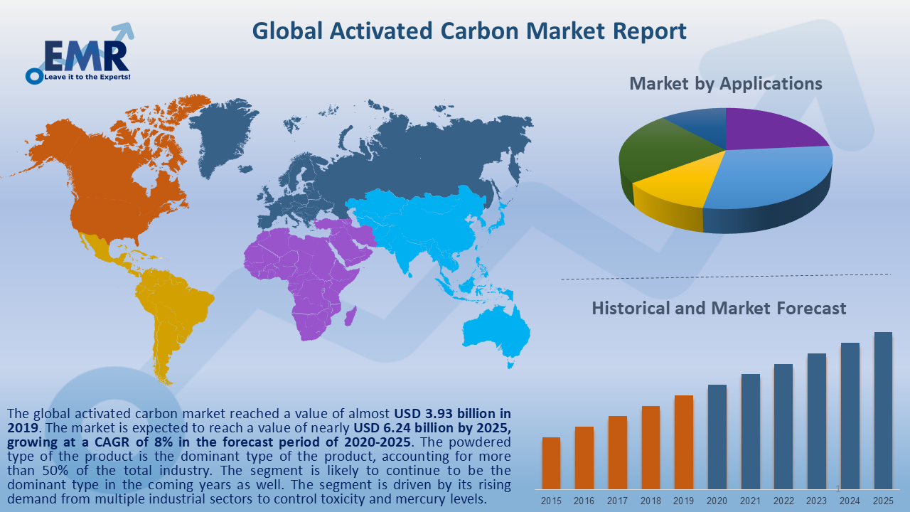 Global Activated Carbon Market Report and Forecast 2020-2025