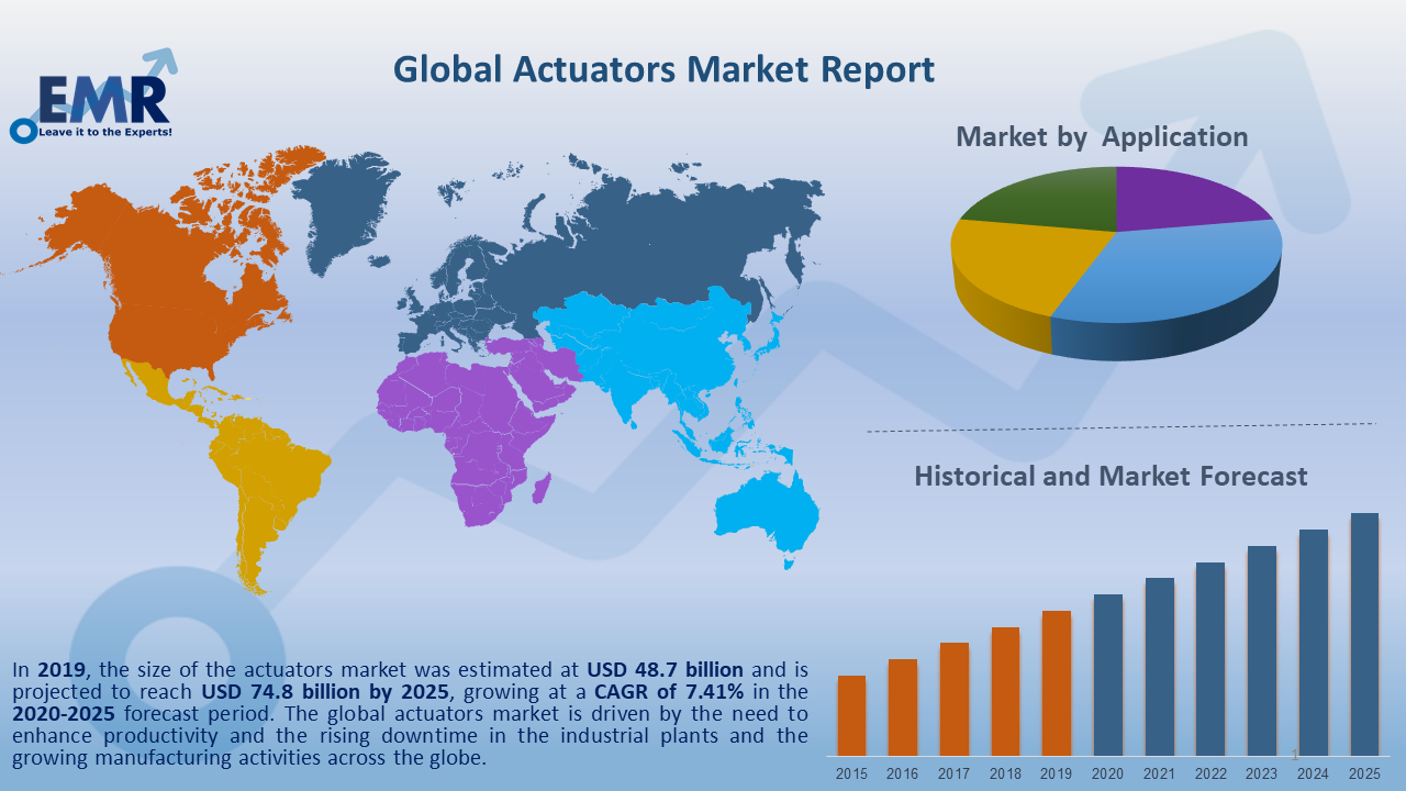 Global Actuators Market Report and Forecast 2020-2025