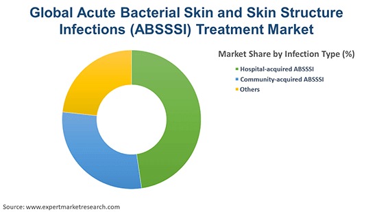 Global Acute Bacterial Skin and Skin Structure Infections (ABSSSI) Treatment Market By Infection Type