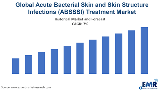 Global Acute Bacterial Skin and Skin Structure Infections (ABSSSI) Treatment Market
