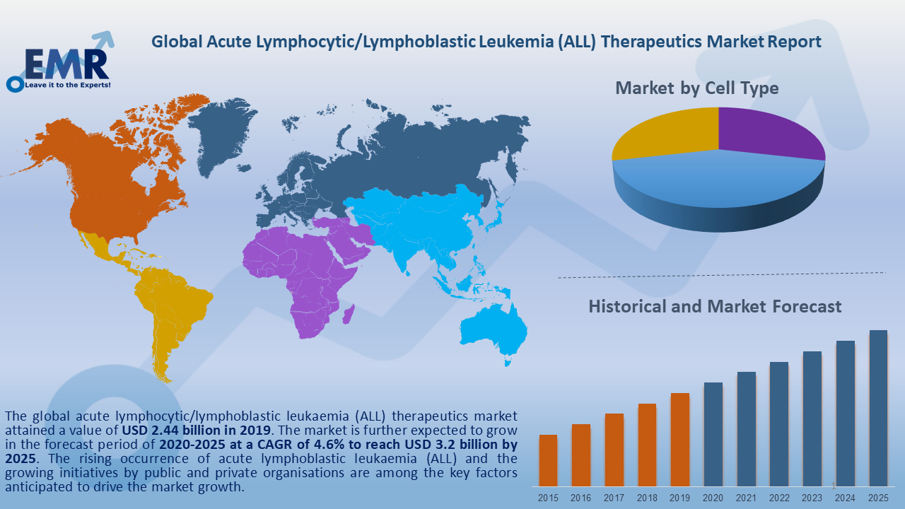 Global Acute Lymphocytic/Lymphoblastic Leukemia (ALL) Therapeutics Market Report and Forecast 2020-2025