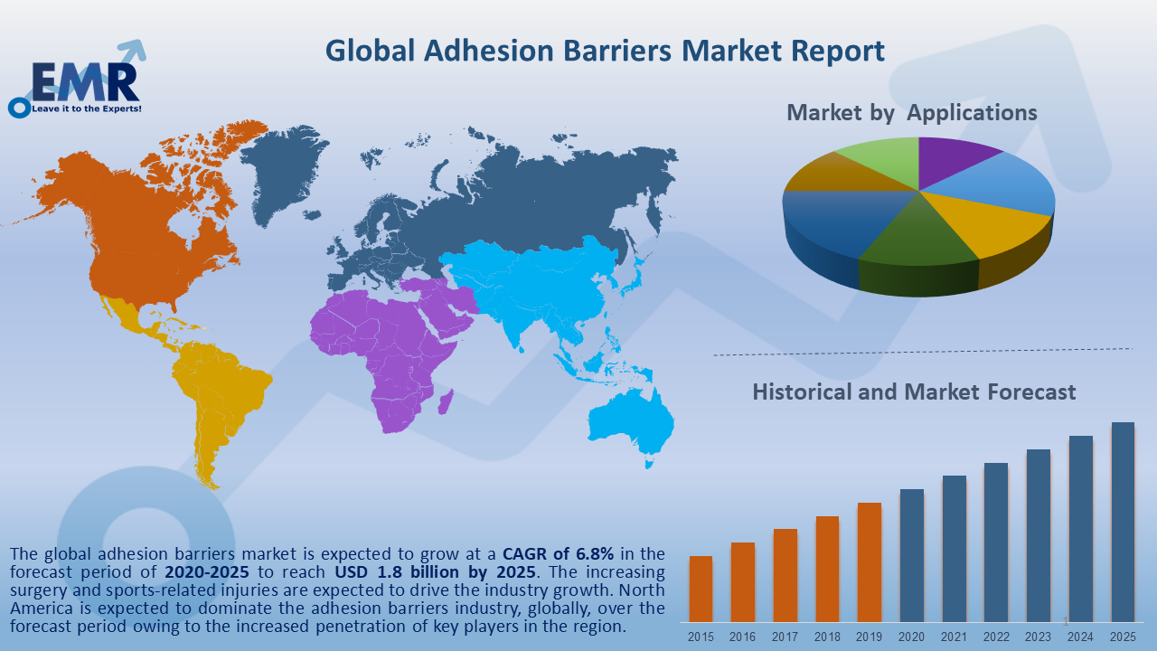 Global Adhesion Barriers Market Report and Forecast 2020-2025