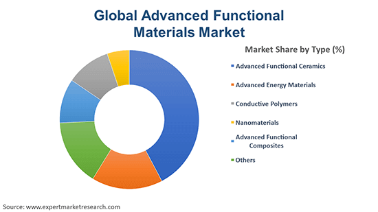 Global Advanced Functional Materials Market By Industry