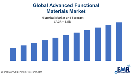 Global Advanced Functional Materials Market