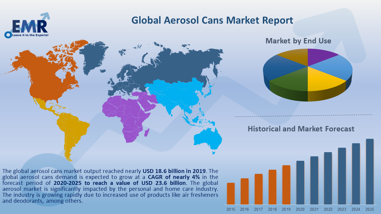 Global Aerosol Cans Market Report and Forecast 2020-2025